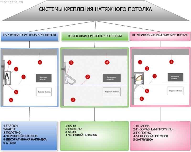 Виды багетов и профилей для натяжных потолков (15 фото)