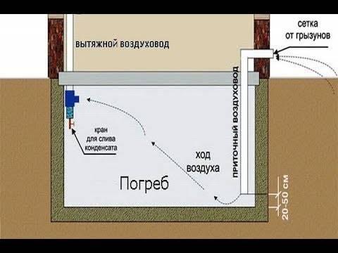 Вентиляция погреба своими руками: схема и процесс работы