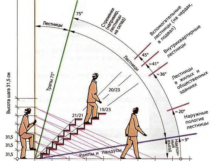 Как рассчитать лестницу на второй этаж калькулятор - всё о лестницах