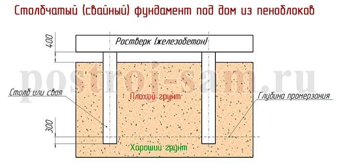 Глубина заложения ленточного фундамента: варианты для одноэтажного и двухэтажного домов из пеноблоков, каким должен быть средний показатель