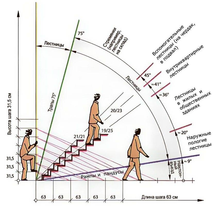 Лестница на второй этаж своими руками из дерева (с поворотом на 180 и 90 градусов): чертежи деревянной лестницы, фото, видео, пошаговая инструкция » интер-ер.ру