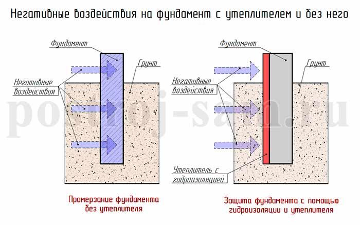 Утепление фундамента изнутри дома – лучшие методы
