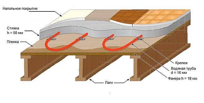 Пластификатор для стяжки теплого пола - назначение, производители