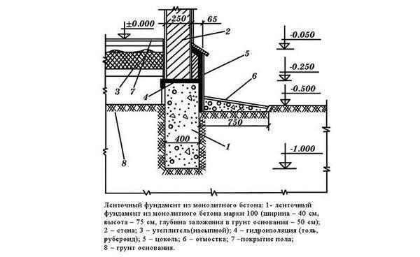 Сборный ленточный фундамент: конструкция и монтаж основания