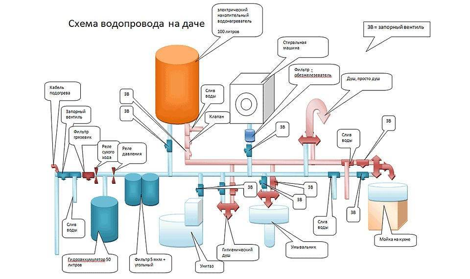 Водоснабжение частного дома своими руками: инструкции, схемы и руководство - vodatyt.ru