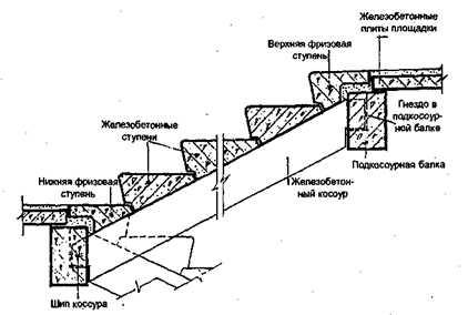 Сборный железобетонный фундамент: технология, устройство, установка