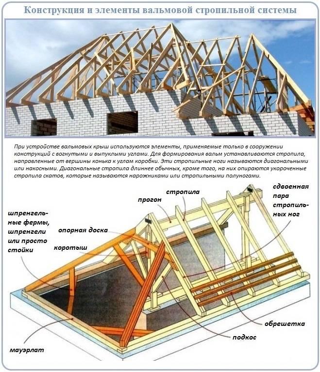 Стропила для крыши: виды, материалы для стропил, защита бруса
