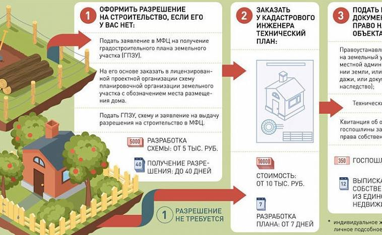 Пять построек, которые запрещены на дачном участке