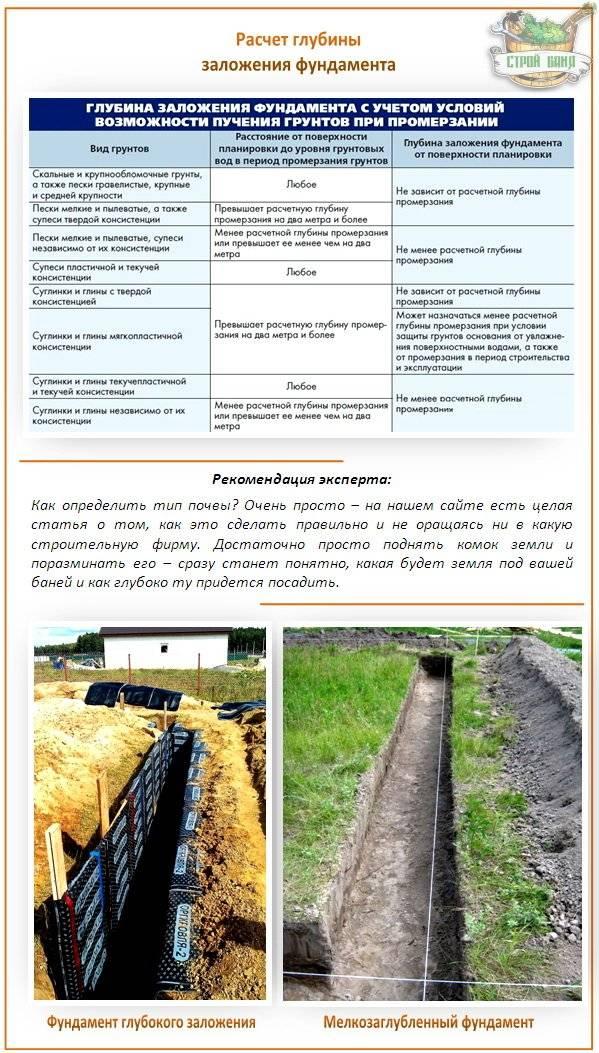 На какую глубину копать фундамент под дом или минимальная глубина заложения -  фундаменты от а до я