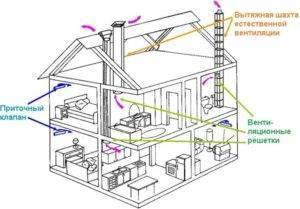 Системы вентиляции: естественные, принудительные, комбинированные