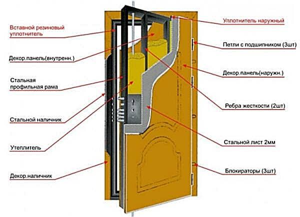 Металлическая дверь своими руками: чертежи, изготовление и установка