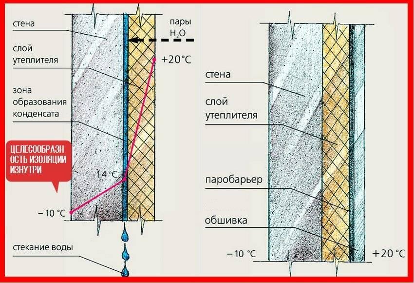 Утепление пенопластом: характеристики материала, технология проведения монтажных работ, особенности финишной отделки