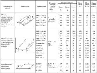 Размеры пустотных плит перекрытия
