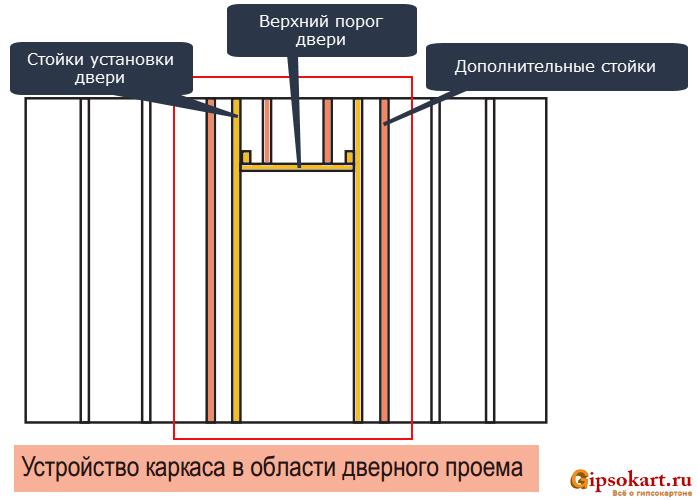 Как отделать дверной проем входной двери гипсокартоном