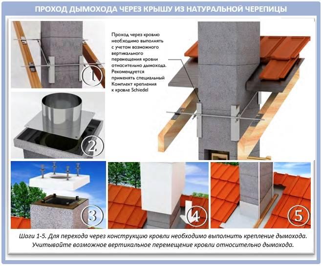 Вывод трубы дымохода через крышу из металлочерепицы