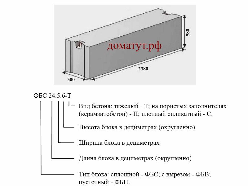 Блоки фбс: размеры и порядок применения для строительства фундаментнов