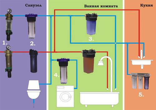 Выбираем магистральный фильтр для воды: устройство, виды и отзывы