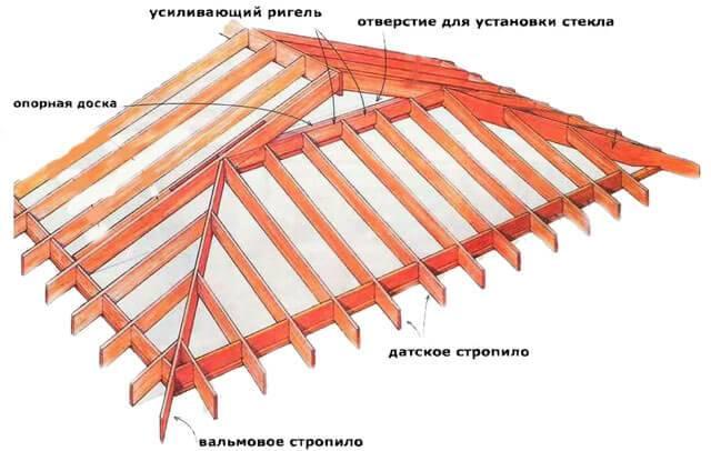 Вальмовая крыша - чертежи, особенности устройства и порядок выполнения работ (75 фото и видео)
