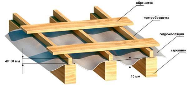 Укладка ондулина на крышу своими руками - детальная инструкция и технология, смотрите на фото и видео