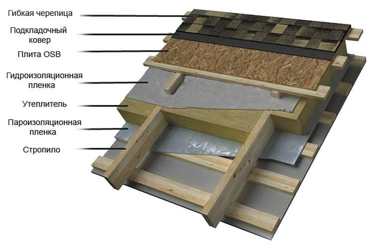 Кровля из гибкой черепицы (мягкой, битумной), характеристика и отзывы, а также особенности устройства и технологии укладки материала