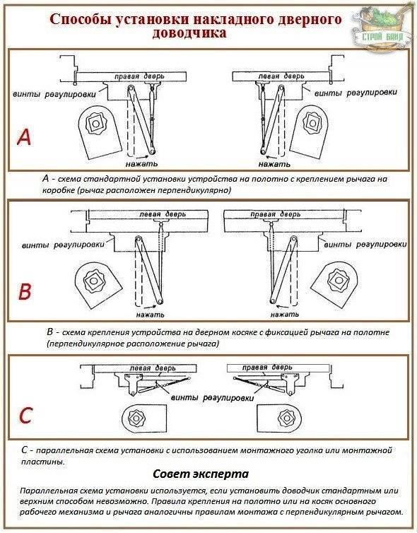 Основные способы монтажа доводчика, варианты правильной установки на пластиковую и металлическую дверь