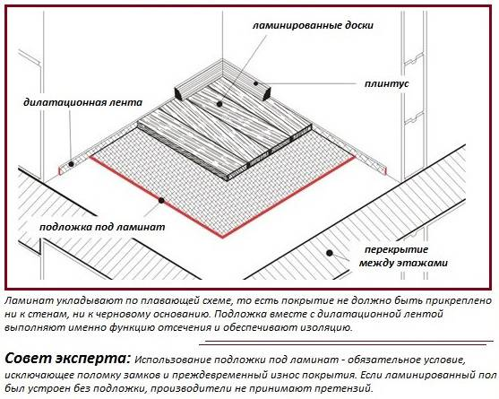 Инструкция по укладке подложки под настил ламината