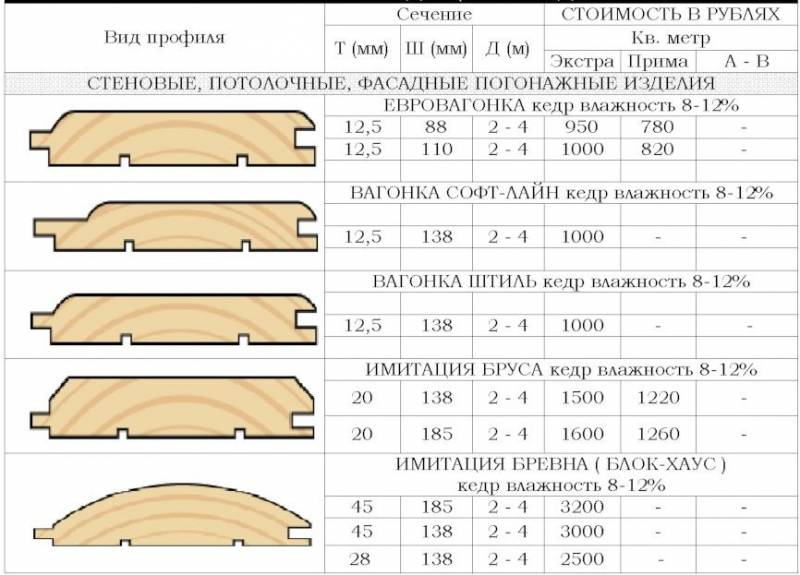 Виниловый блок-хаус под бревно для наружной отделки дома: виды, технические характеристики и технология монтажа