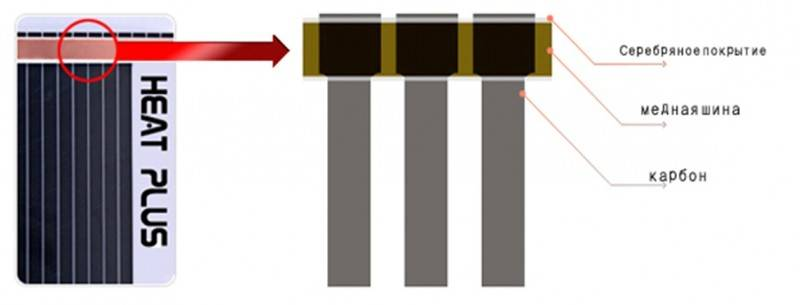 Ремонт теплого электрического пола: почему плохо греет или перестал работать, причины неисправности и как отремонтировать