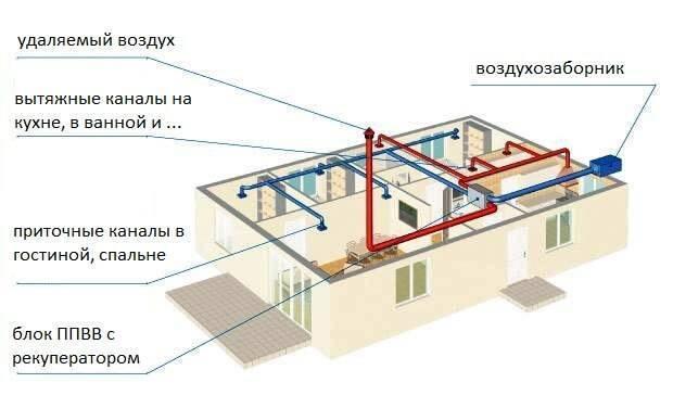 Вентиляция своими руками: в доме, квартире, схемы