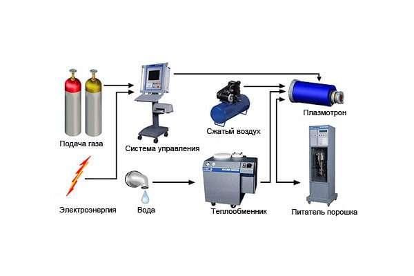 Особенности процесса металлизации  пластмасс. часть1. | секреты гальваники от галины королевой