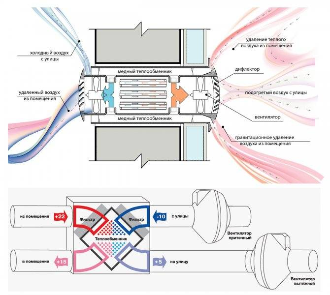Устройство вентиляции для септика своими руками