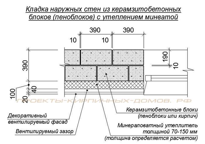 Разновидности кладки при возведении стены из керамзитобетонных блоков