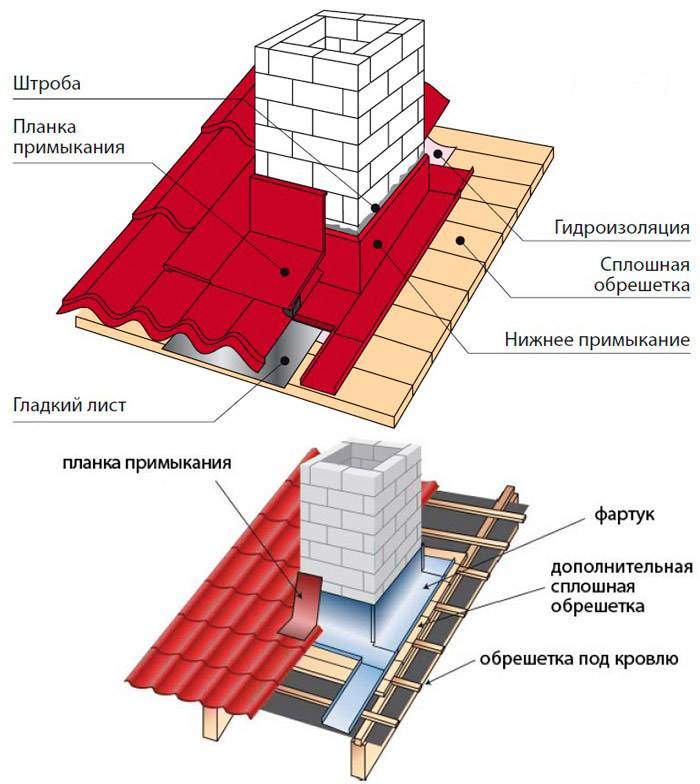 Высота дымохода относительно конька крыши: правила определения и схемы расчета