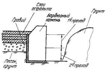 Производство бордюрного камня, этапы технологии и описание используемого оборудования