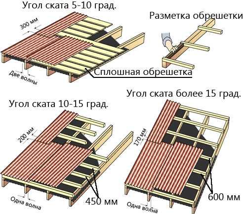 Крыша из ондулина - 105 фото преимуществ применения и крепления ондулина