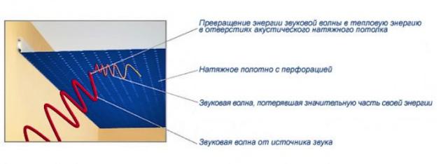 Акустические натяжные потолки: особенности и характеристики
