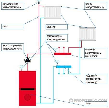 Завоздушивания в системе отопления: причины, способы развоздушки воздуха в частном доме