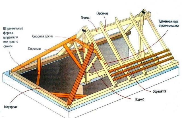 Стропильная система вальмовой крыши: конструкция и монтаж