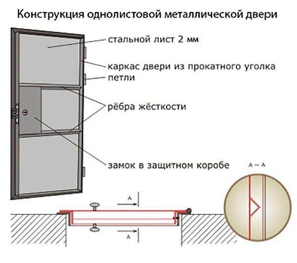 Металлическая дверь своими руками: инструкция по изготовлению, фото и видео этапов работ