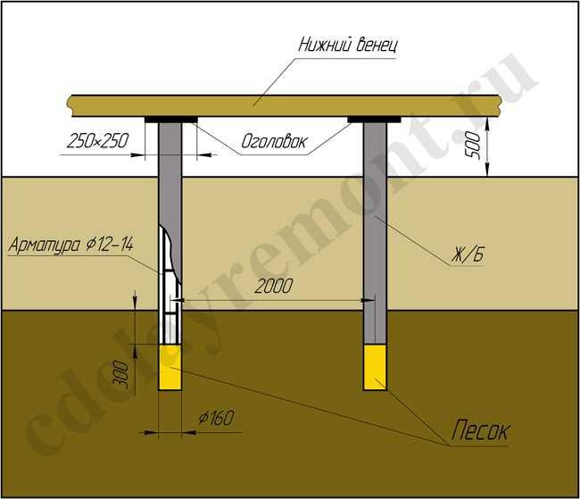 Фундаменты для дома из бруса: какое основание лучше для деревянного строения и как подвести под старое здание, технология строительства и крепление первого венца к основе