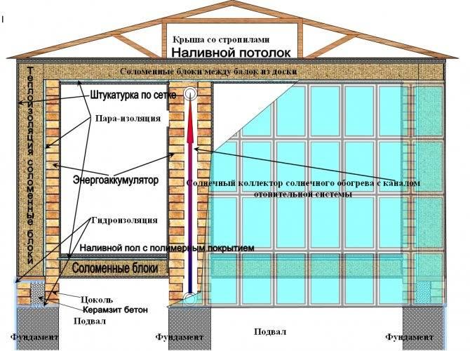 Крыша из соломы своими руками: преимущества, особенности применения материала для строительства кровли и ее утепления, подготовка материала и уход за ним.