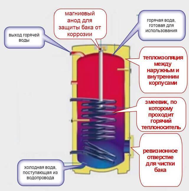 Пошаговая схема подключения бойлера косвенного нагрева к водопроводу и электричеству своими руками