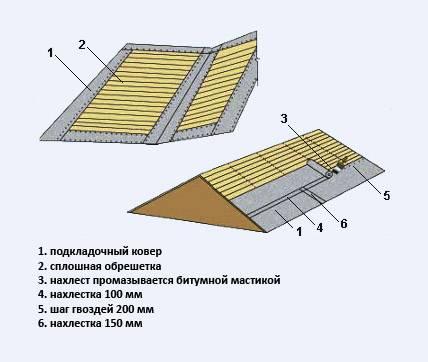 Правила монтажа подкладочного ковра под мягкую черепицу – инструкция и чертежи