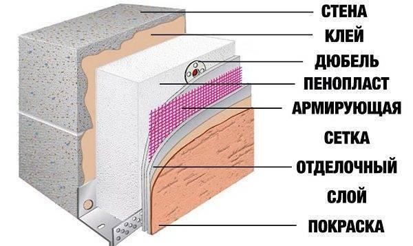 Выбор лучшего вида крепления пенопласта к стене