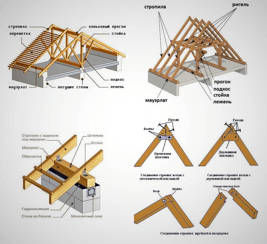 Разновидности крыш частных домов: фото видов различных конструкций крыш