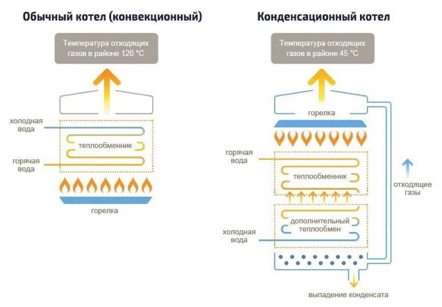 Обслуживание настенных котлов: что входит в перечень услуг и какова периодичность процедуры