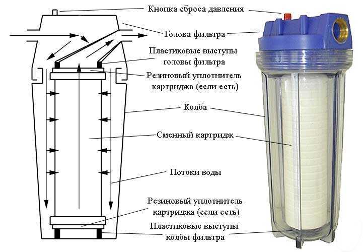 Фильтрация воды: какую систему купить и какие они бывают?