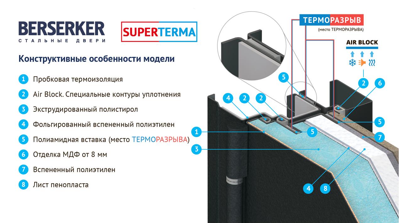 Двери с терморазрывом: в чем особенность конструкции и чем их утепляют?