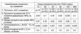 Технические характеристики экструдированного пенополистирола | советы специалистов