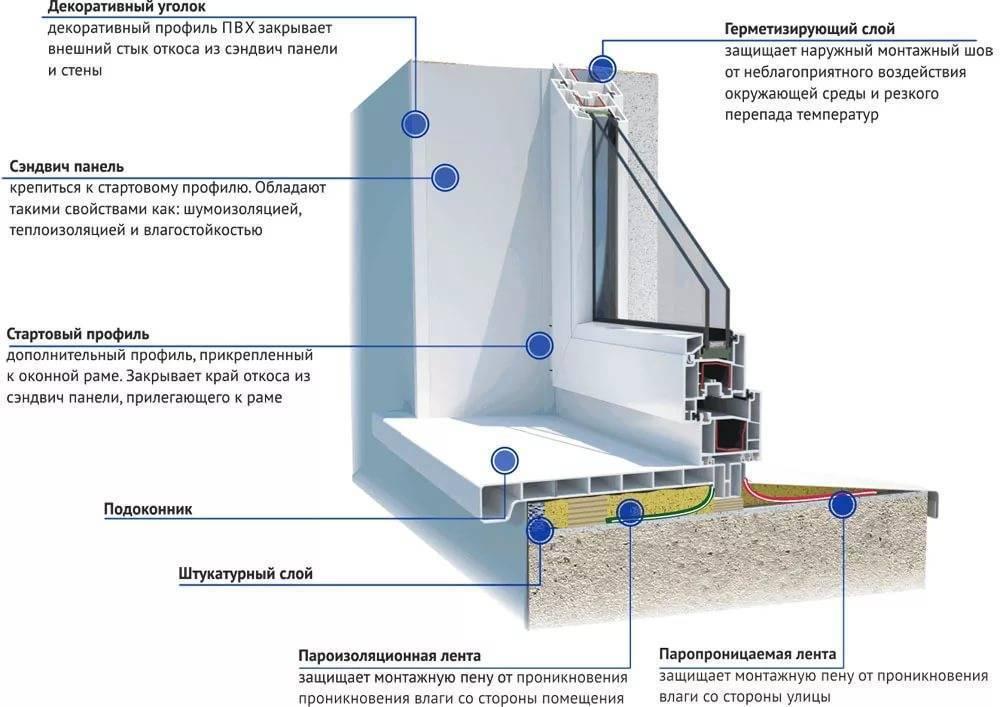 4 способа - как заделать откосы после установки пластиковых окон